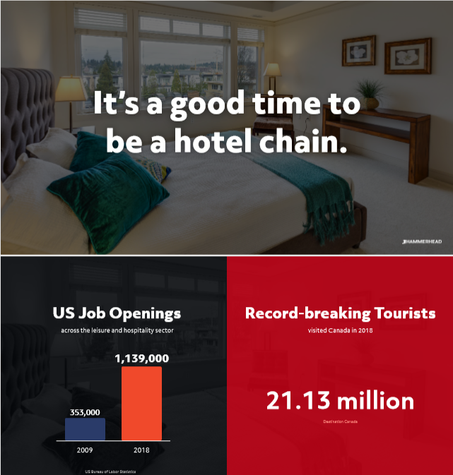 Digital statistics for the tourism industry; it's a good time to be a hotel chain!